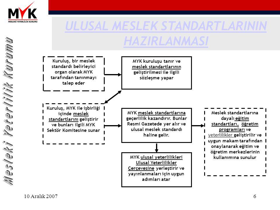 10 Aralık 20076 MYK ulusal yeterlilikleri Ulusal Yeterlilikler Çerçevesine yerleştirir ve yayınlanmaları için uygun adımları atar Kuruluş, MYK ile işb
