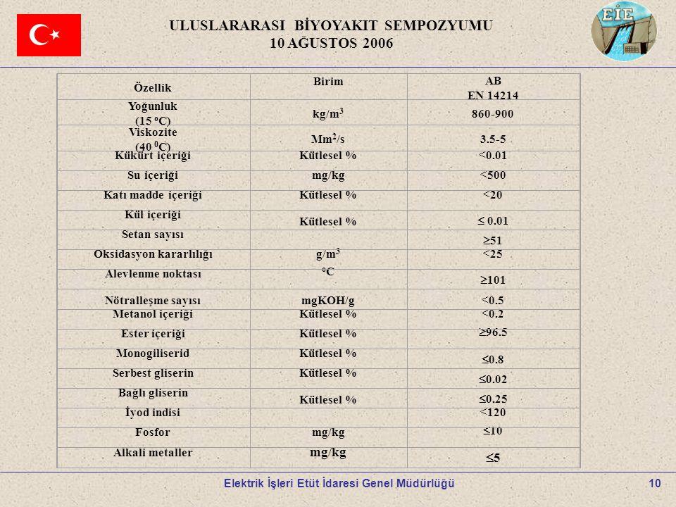 10 ULUSLARARASI BİYOYAKIT SEMPOZYUMU 10 AĞUSTOS 2006 Elektrik İşleri Etüt İdaresi Genel Müdürlüğü Özellik BirimAB EN 14214 Yoğunluk (15 o C) kg/m 3 86