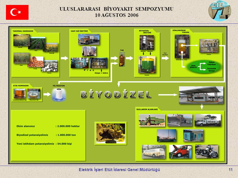 11 ULUSLARARASI BİYOYAKIT SEMPOZYUMU 10 AĞUSTOS 2006 Elektrik İşleri Etüt İdaresi Genel Müdürlüğü