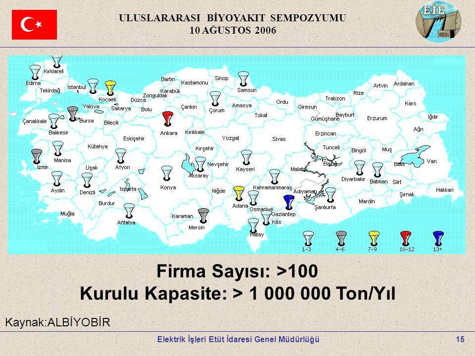 15 ULUSLARARASI BİYOYAKIT SEMPOZYUMU 10 AĞUSTOS 2006 Elektrik İşleri Etüt İdaresi Genel Müdürlüğü Firma Sayısı: >100 Kurulu Kapasite: > 1 000 000 Ton/