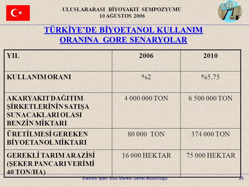 29 ULUSLARARASI BİYOYAKIT SEMPOZYUMU 10 AĞUSTOS 2006 Elektrik İşleri Etüt İdaresi Genel Müdürlüğü TÜRKİYE'DE BİYOETANOL KULLANIM ORANINA GORE SENARYOL