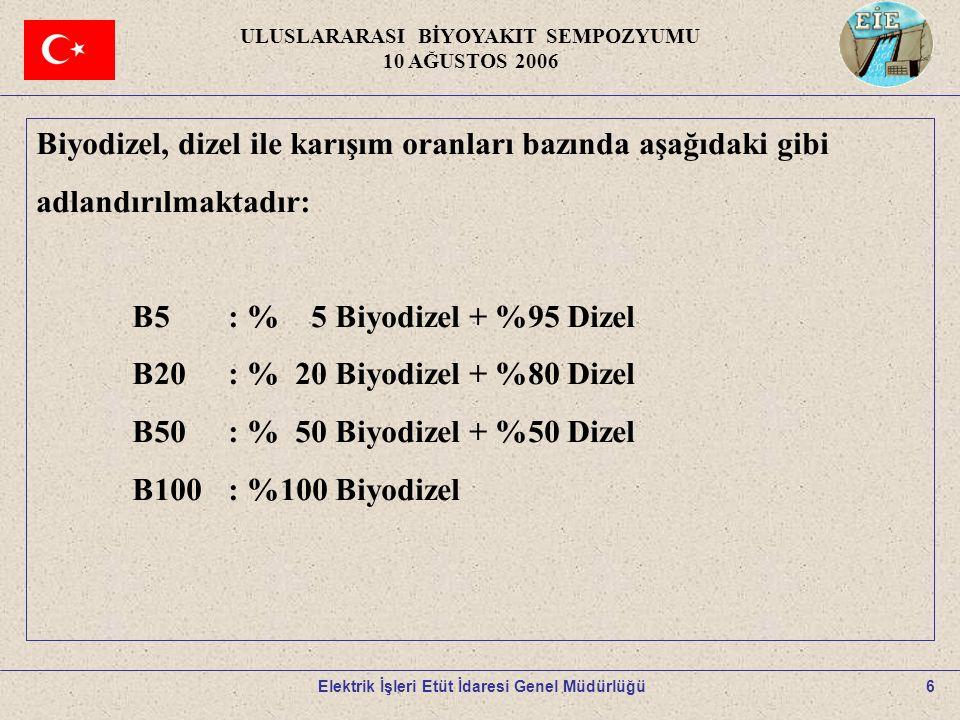 6 Biyodizel, dizel ile karışım oranları bazında aşağıdaki gibi adlandırılmaktadır: B5: % 5 Biyodizel + %95 Dizel B20: % 20 Biyodizel + %80 Dizel B50: