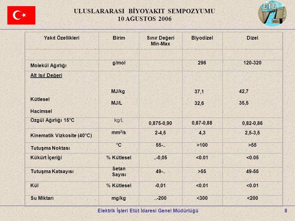 9 ULUSLARARASI BİYOYAKIT SEMPOZYUMU 10 AĞUSTOS 2006 Elektrik İşleri Etüt İdaresi Genel Müdürlüğü B100B20 Yanmamış Hidrokarbonlar % -93 % -30 Karbon Monoksit % -50 % -20 Partikül Madde % -30 % -22 NO x (Azot Oksitler) % +13 % +2 Sülfatlar % -100% -20 Polisiklik Aromatik Hidrokarbonlar – PAH (Kanserojen Maddeler) % -80 % -13 (nitratlı PAH lar) % -90% -50 Hidrokarbonların Ozon Tabakasına Etkisi % -50 % -10 B20 ve B100 Emisyonlarının Dizel Yakıtla Karşılaştırılması