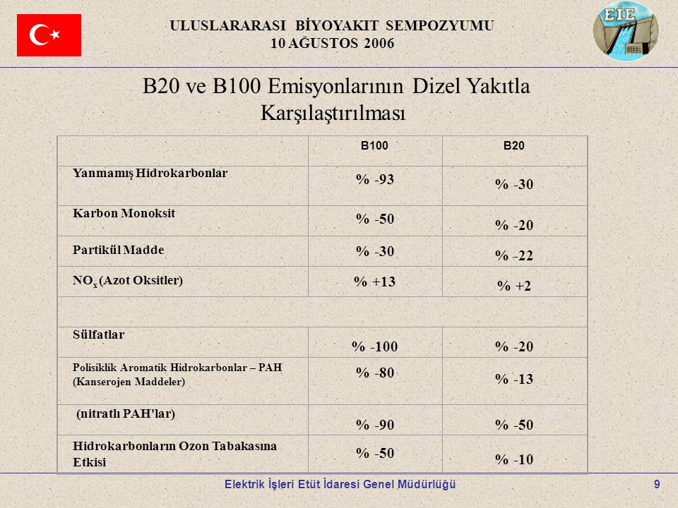 10 ULUSLARARASI BİYOYAKIT SEMPOZYUMU 10 AĞUSTOS 2006 Elektrik İşleri Etüt İdaresi Genel Müdürlüğü Özellik BirimAB EN 14214 Yoğunluk (15 o C) kg/m 3 860-900 Viskozite (40 0 C) Mm 2 /s3.5-5 Kükürt içeriğiKütlesel %<0.01 Su içeriğimg/kg<500 Katı madde içeriğiKütlesel %<20 Kül içeriği Kütlesel %  0.01 Setan sayısı  51 Oksidasyon kararlılığıg/m 3 <25 Alevlenme noktası oCoC  101 Nötralleşme sayısımgKOH/g<0.5 Metanol içeriğiKütlesel %<0.2 Ester içeriğiKütlesel %  96.5 MonogiliseridKütlesel %  0.8 Serbest gliserinKütlesel %  0.02 Bağlı gliserin Kütlesel %  0.25 İyod indisi <120 Fosformg/kg  10 Alkali metaller mg/kg 55