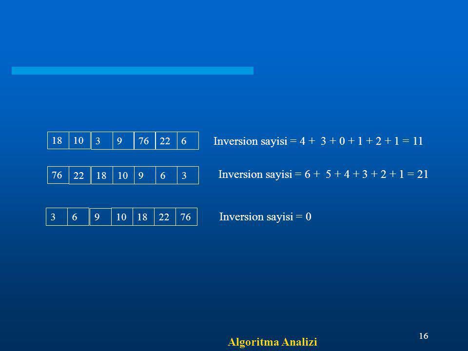 Algoritma Analizi 16 18 10 3 976226 Inversion sayisi = 4 + 3 + 0 + 1 + 2 + 1 = 11 76 22 18 10963 Inversion sayisi = 6 + 5 + 4 + 3 + 2 + 1 = 21 3 6 9 1