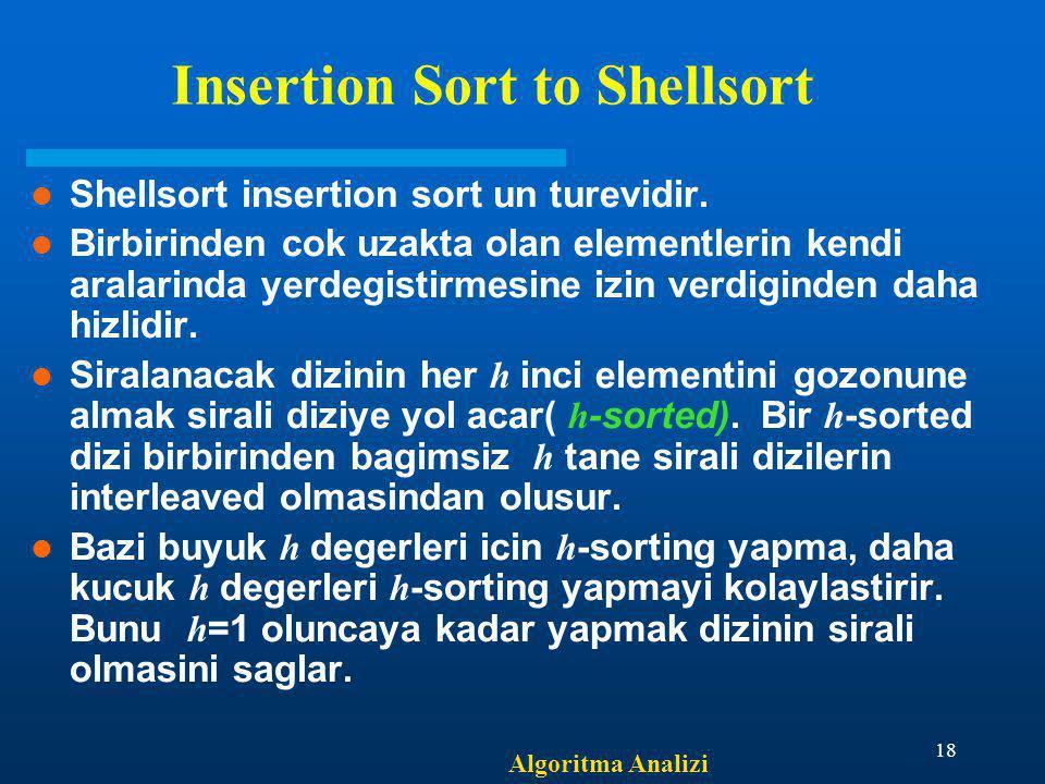 Algoritma Analizi 18 Insertion Sort to Shellsort Shellsort insertion sort un turevidir. Birbirinden cok uzakta olan elementlerin kendi aralarinda yerd
