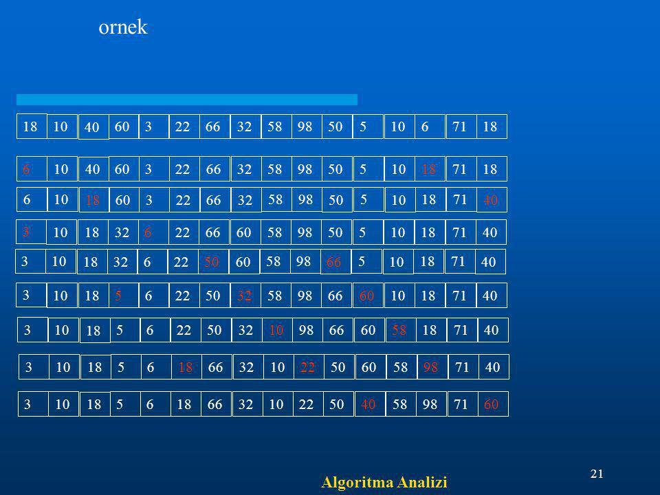 Algoritma Analizi 21 18 10 40 603226632 5898 50 5 10 671 18 6 10 40 603226632 5898 50 5 10 1871 18 6 10 18 603226632 5898 50 5 10 1871 40 3 10 18 3262