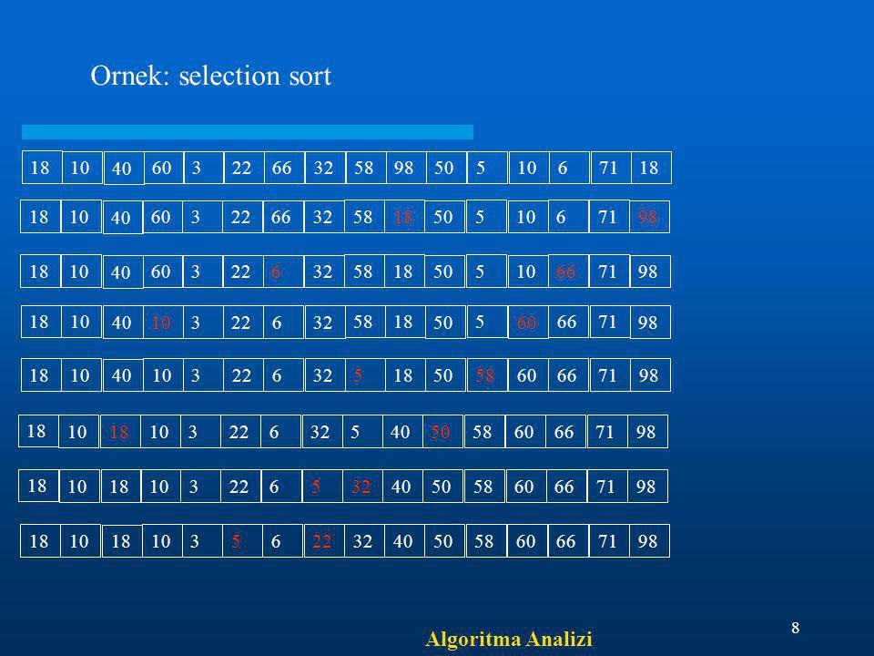 Algoritma Analizi 8 18 10 40 603226632 5898 50 5 10 671 18 Ornek: selection sort 18 10 40 603226632 5818 50 5 10 671 98 18 10 40 60322632 5818 50 5 10