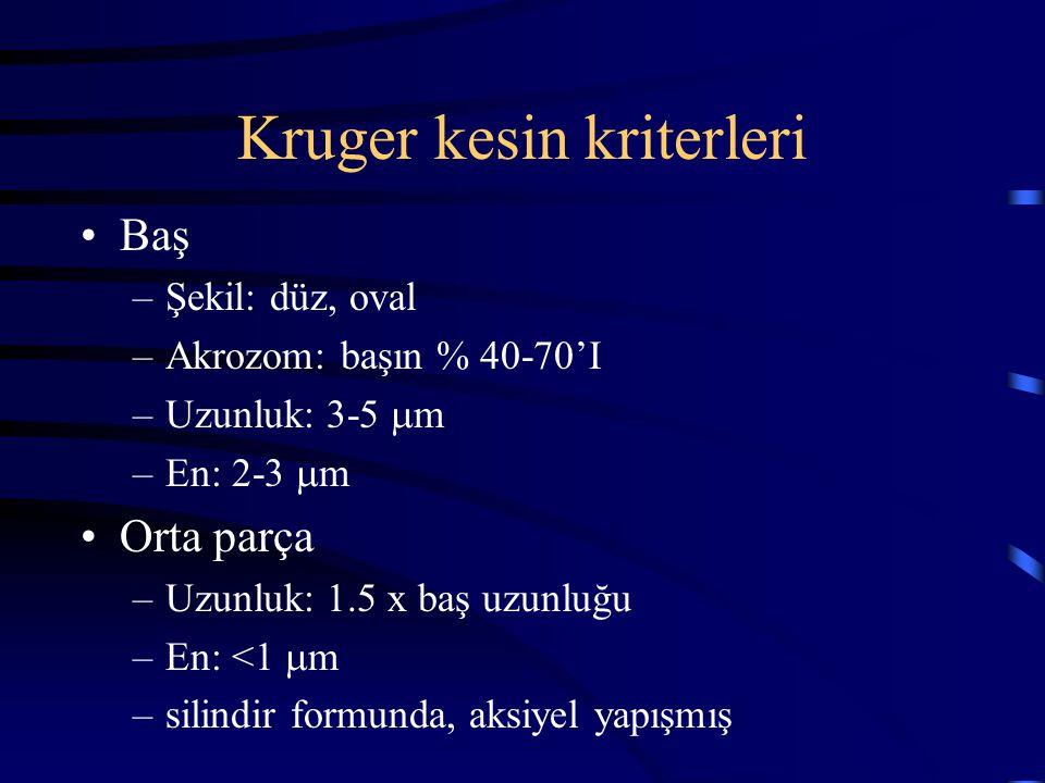 Kruger kesin kriterleri Baş –Şekil: düz, oval –Akrozom: başın % 40-70'I –Uzunluk: 3-5  m –En: 2-3  m Orta parça –Uzunluk: 1.5 x baş uzunluğu –En: <1