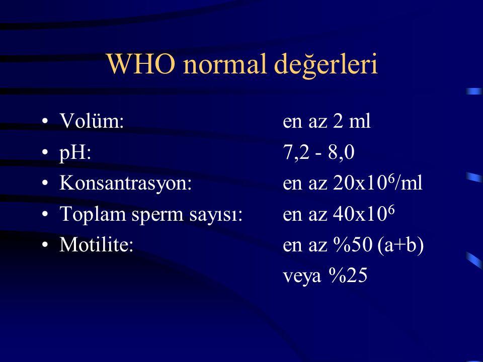 WHO normal değerleri Volüm:en az 2 ml pH:7,2 - 8,0 Konsantrasyon:en az 20x10 6 /ml Toplam sperm sayısı:en az 40x10 6 Motilite:en az %50 (a+b) veya %25