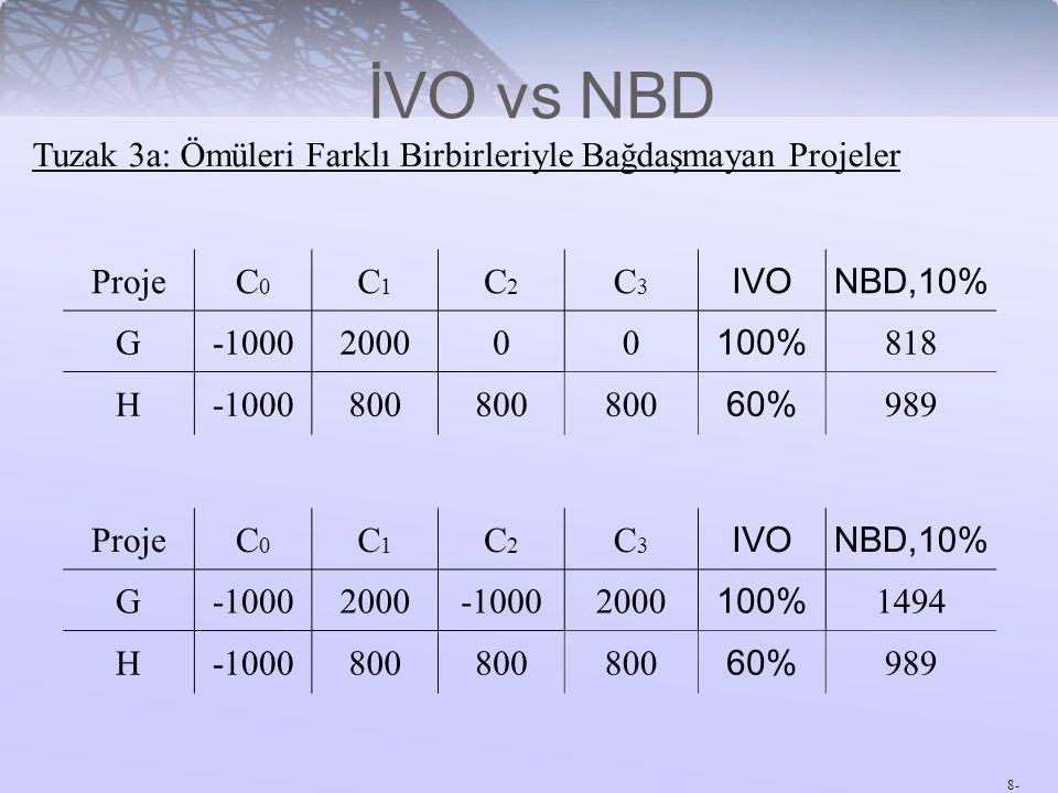 8- Tuzak 3a: Ömüleri Farklı Birbirleriyle Bağdaşmayan Projeler İVO vs NBD ProjeC0C0 C1C1 C2C2 C3C3 IVONBD,10% G-1000200000 100% 818 H-1000800 60% 989
