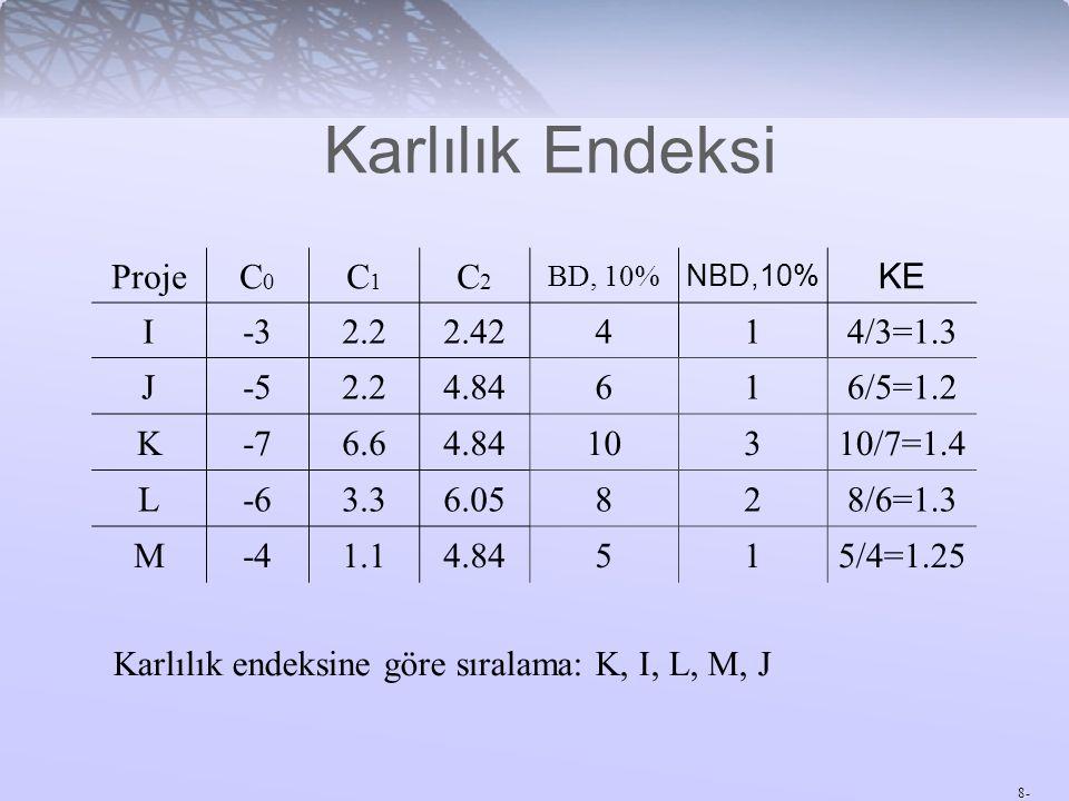 8- Karlılık Endeksi ProjeC0C0 C1C1 C2C2 BD, 10% NBD,10% KE I-32.22.42414/3=1.3 J-52.24.84616/5=1.2 K-76.64.8410310/7=1.4 L-63.36.05828/6=1.3 M-41.14.8
