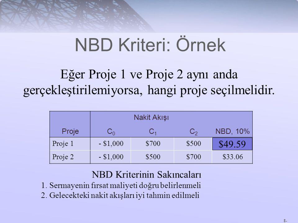 8- Eğer Proje 1 ve Proje 2 aynı anda gerçekleştirilemiyorsa, hangi proje seçilmelidir. NBD Kriterinin Sakıncaları 1. Sermayenin fırsat maliyeti doğru