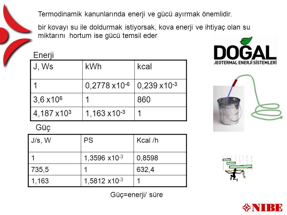 Energi / effekt J, WskWhkcal 10,2778 x10 -6 0,239 x10 -3 3,6 x10 6 1860 4,187 x10 3 1,163 x10 -3 1 Enerji J/s, WPSKcal /h 11,3596 x10 -3 0,8598 735,51632,4 1,1631,5812 x10 -3 1 Güç Termodinamik kanunlarında enerji ve gücü ayırmak önemlidir.