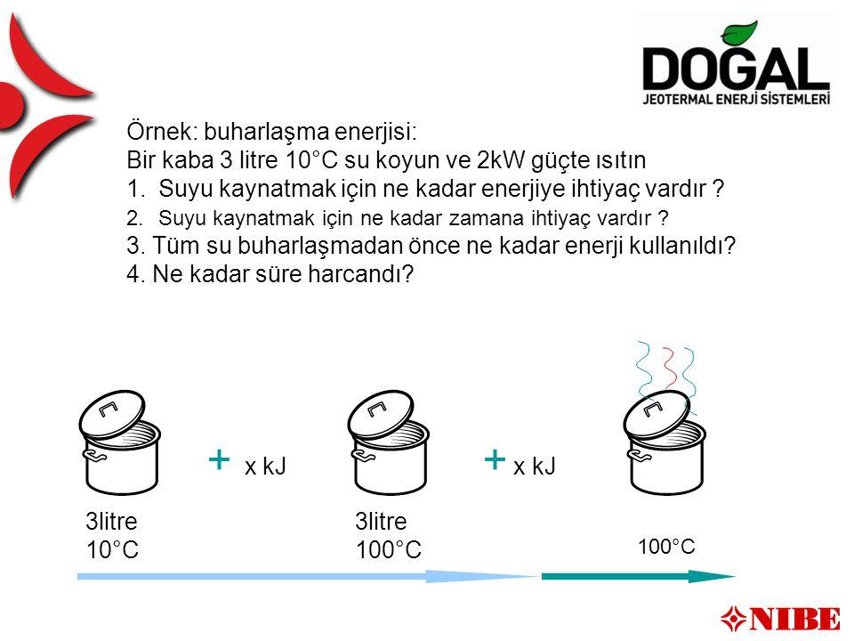 Övningsuppgift 3 3litre 100°C 3litre 10°C Örnek: buharlaşma enerjisi: Bir kaba 3 litre 10°C su koyun ve 2kW güçte ısıtın 1.Suyu kaynatmak için ne kadar enerjiye ihtiyaç vardır .