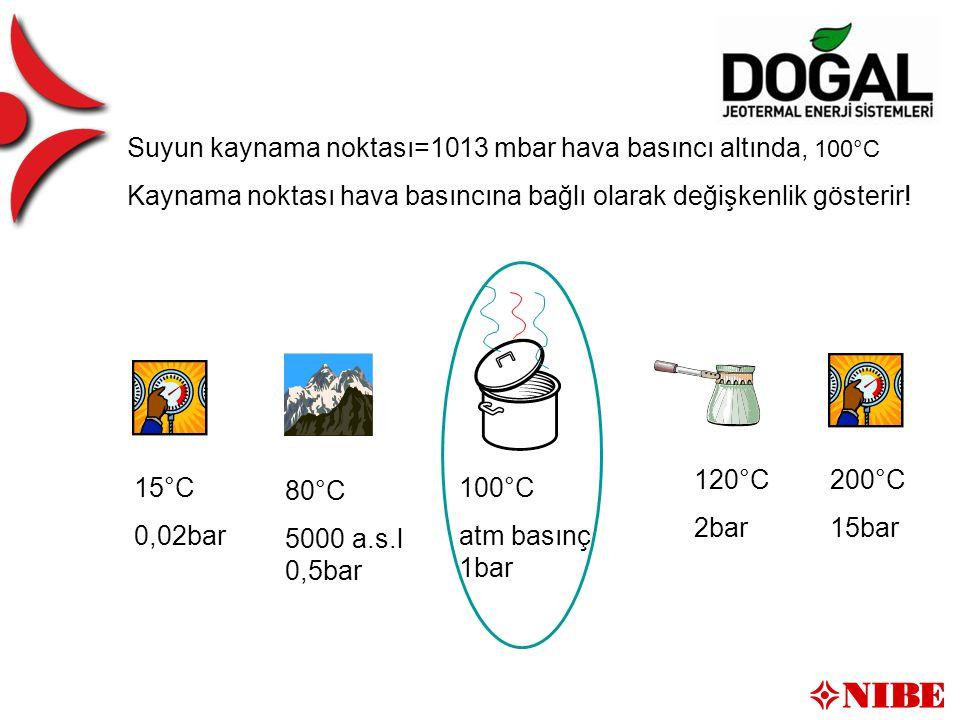 Druck / Siedepunkt 100°C atm basınç 1bar 80°C 5000 a.s.l 0,5bar 120°C 2bar 200°C 15bar Suyun kaynama noktası=1013 mbar hava basıncı altında, 100°C Kaynama noktası hava basıncına bağlı olarak değişkenlik gösterir.