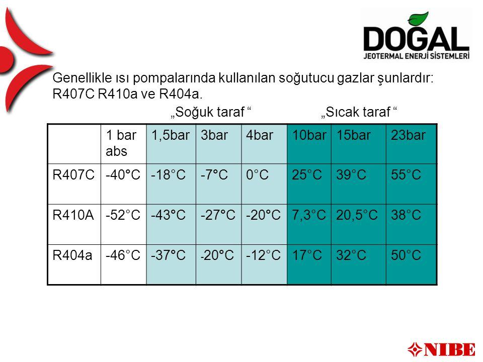 Kältemittel Genellikle ısı pompalarında kullanılan soğutucu gazlar şunlardır: R407C R410a ve R404a.