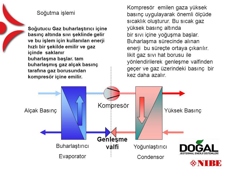 Buharlaştırıcı Evaporator Yoğunlaştırıcı Condensor Kompresör Genleşme valfi Soğutucu Gaz buharlaştırıcı içine basınç altında sıvı şeklinde gelir ve bu işlem için kullanılan enerji hızlı bir şekilde emilir ve gaz içinde saklanır buharlaşma başlar.