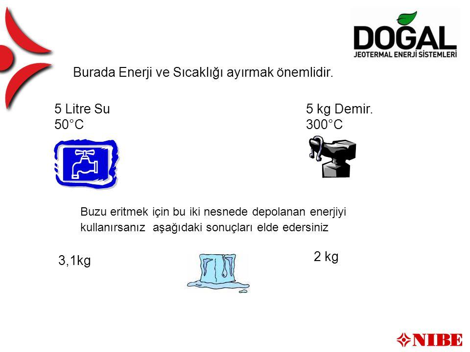 Wärmeenergie Burada Enerji ve Sıcaklığı ayırmak önemlidir.