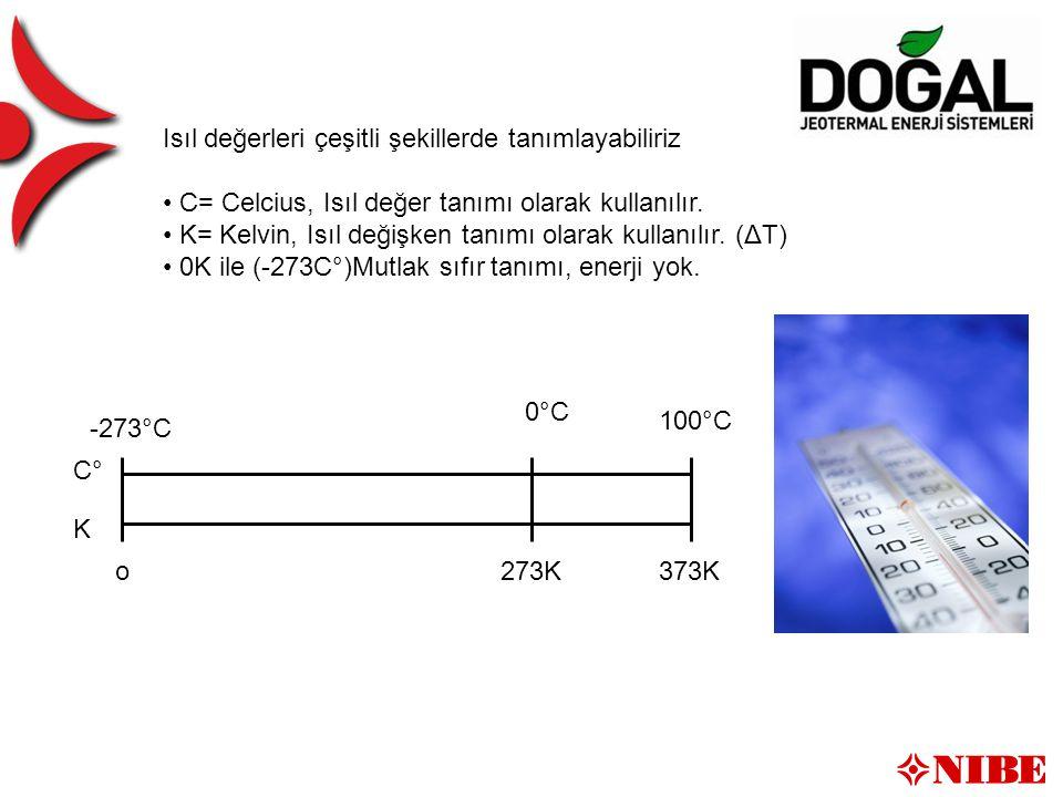 K C° o -273°C 0°C 273K 100°C 373K Isıl değerleri çeşitli şekillerde tanımlayabiliriz C= Celcius, Isıl değer tanımı olarak kullanılır.