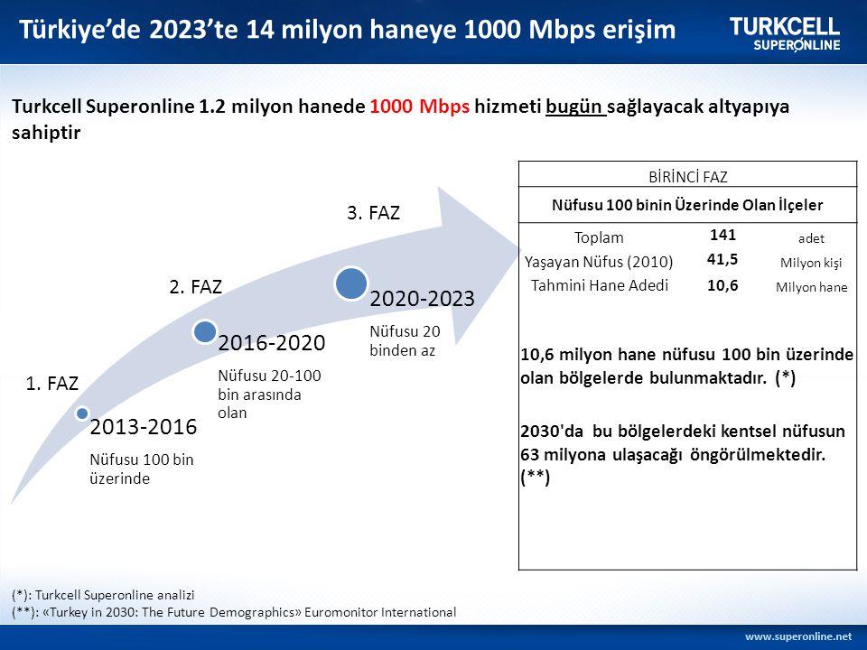 Türkiye'de 2023'te 14 milyon haneye 1000 Mbps erişim 2013-2016 Nüfusu 100 bin üzerinde 2016-2020 Nüfusu 20-100 bin arasında olan 2020-2023 Nüfusu 20 b