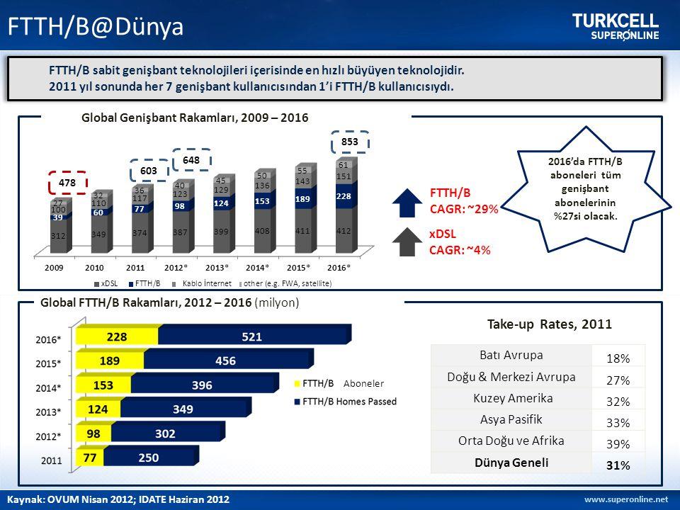 FTTH/B@Dünya Kaynak: OVUM Nisan 2012; IDATE Haziran 2012 FTTH/B sabit genişbant teknolojileri içerisinde en hızlı büyüyen teknolojidir. 2011 yıl sonun