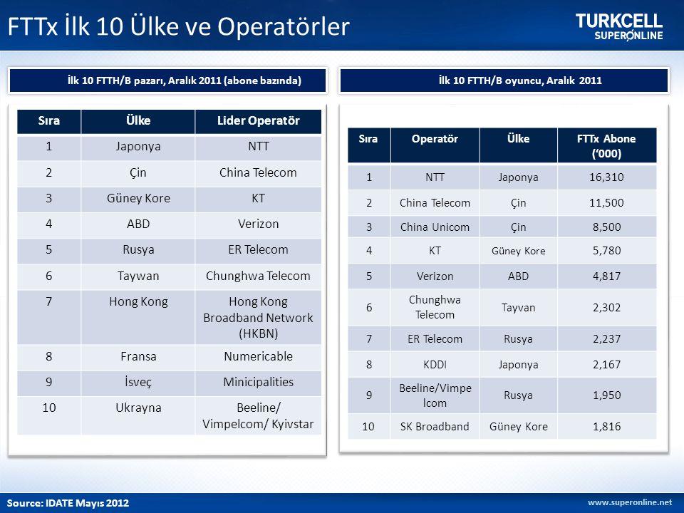 FTTx İlk 10 Ülke ve Operatörler İlk 10 FTTH/B pazarı, Aralık 2011 (abone bazında) Source: IDATE Mayıs 2012 SıraÜlkeLider Operatör 1JaponyaNTT 2ÇinChin