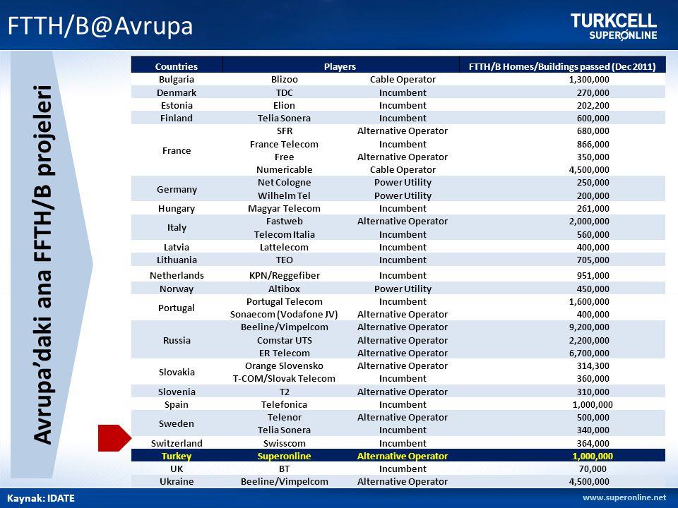 FTTH/B@Avrupa Kaynak: IDATE Avrupa'daki ana FFTH/B projeleri CountriesPlayersFTTH/B Homes/Buildings passed (Dec 2011) BulgariaBlizooCable Operator 1,3