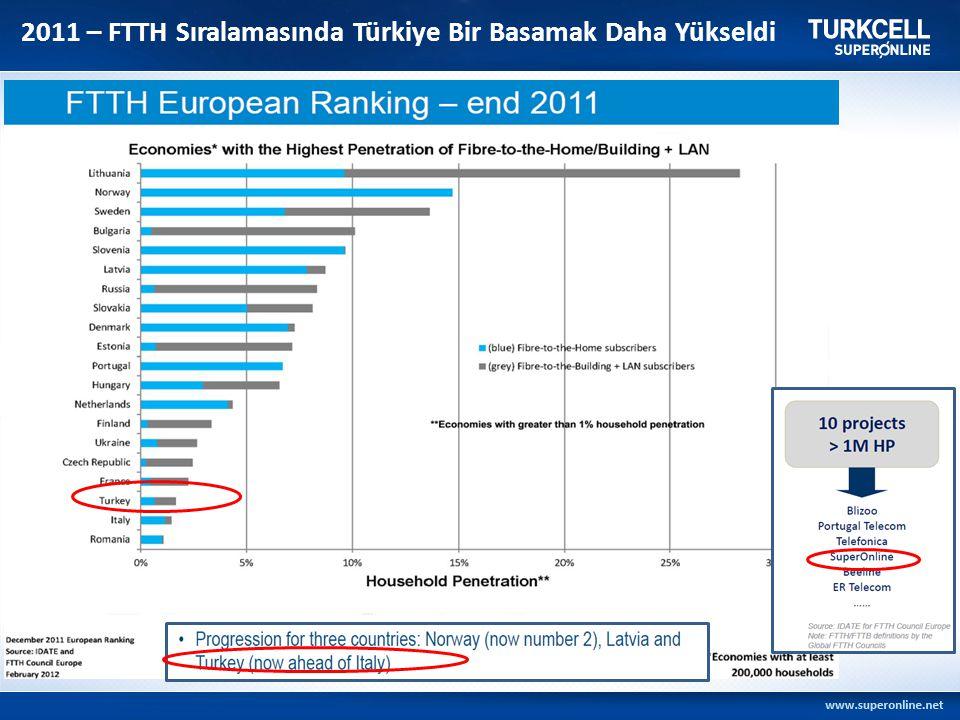 2011 – FTTH Sıralamasında Türkiye Bir Basamak Daha Yükseldi