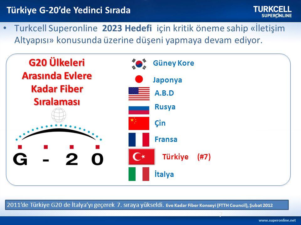 G20 Ülkeleri Arasında Evlere Kadar Fiber Sıralaması Güney Kore Japonya A.B.D Rusya Çin Fransa İtalya 2011'de Türkiye G20 de İtalya'yı geçerek 7. sıray