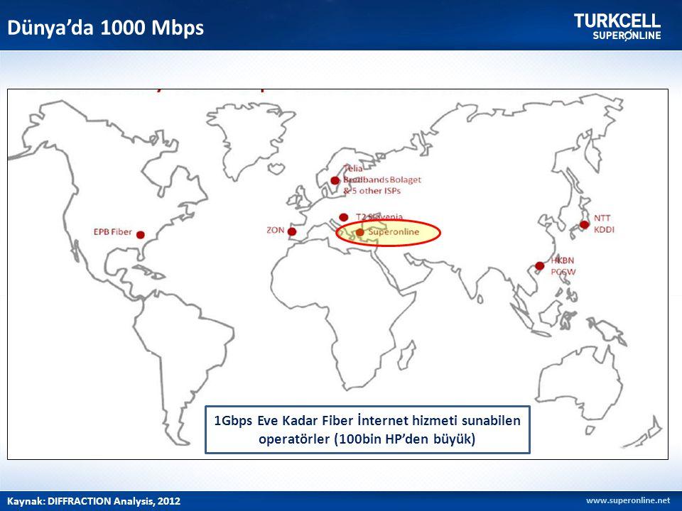 Dünya'da 1000 Mbps Kaynak: DIFFRACTION Analysis, 2012 1Gbps Eve Kadar Fiber İnternet hizmeti sunabilen operatörler (100bin HP'den büyük)