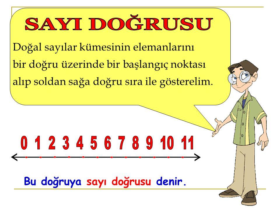 Doğal sayılar kümesinin elemanlarını bir doğru üzerinde bir başlangıç noktası alıp soldan sağa doğru sıra ile gösterelim. Bu doğruya sayı doğrusu deni