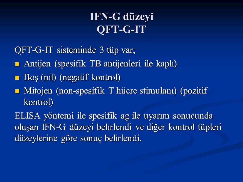 IFN-G düzeyi QFT-G-IT QFT-G-IT sisteminde 3 tüp var; Antijen (spesifik TB antijenleri ile kaplı) Antijen (spesifik TB antijenleri ile kaplı) Boş (nil)