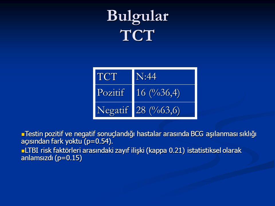 Bulgular TCT TCTN:44 Pozitif 16 (%36,4) Negatif 28 (%63,6) Testin pozitif ve negatif sonuçlandığı hastalar arasında BCG aşılanması sıklığı açısından f