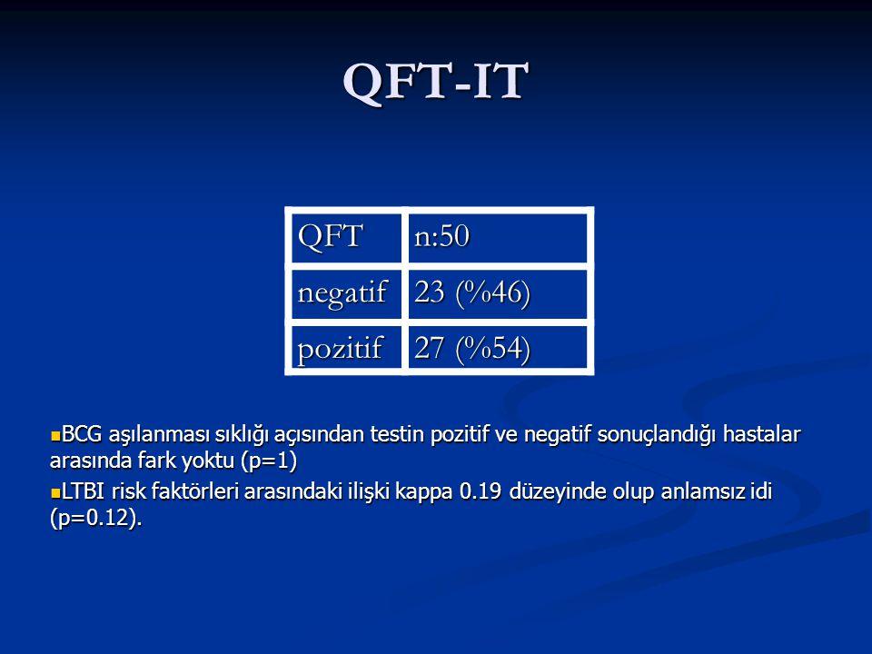 QFT-IT QFTn:50 negatif 23 (%46) pozitif 27 (%54) BCG aşılanması sıklığı açısından testin pozitif ve negatif sonuçlandığı hastalar arasında fark yoktu