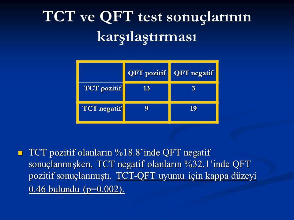 TCT ve QFT test sonuçlarının karşılaştırması TCT pozitif olanların %18.8'inde QFT negatif sonuçlanmışken, TCT negatif olanların %32.1'inde QFT pozitif