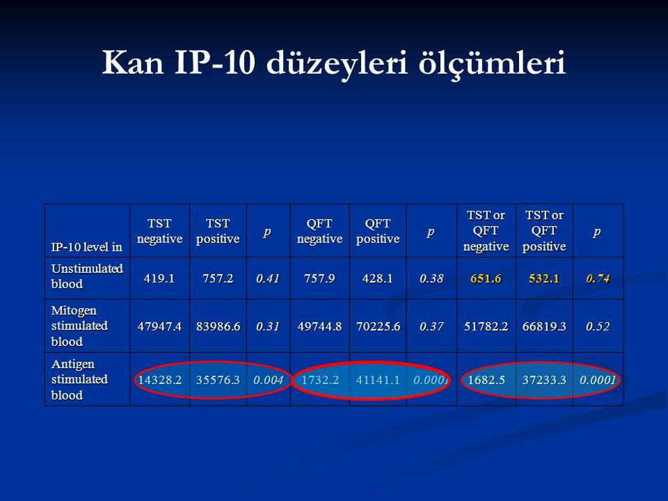 Kan IP-10 düzeyleri ölçümleri IP-10 level in TST negative TST positive p QFT negative QFT positive p TST or QFT negative TST or QFT positive p Unstimu