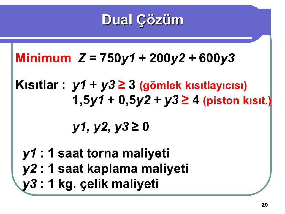 20 Minimum Z = 750y1 + 200y2 + 600y3 Kısıtlar :y1 + y3 ≥ 3 (gömlek kısıtlayıcısı) 1,5y1 + 0,5y2 + y3 ≥ 4 (piston kısıt.) y1, y2, y3 ≥ 0 y1 : 1 saat torna maliyeti y2 : 1 saat kaplama maliyeti y3 : 1 kg.