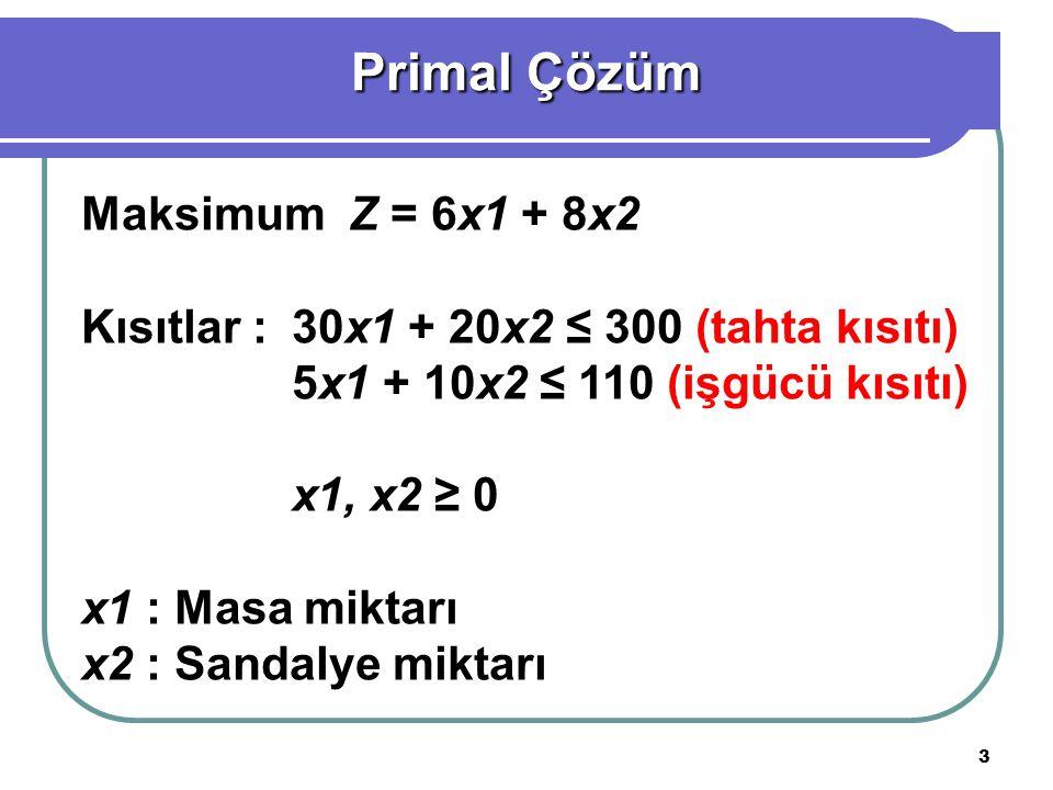 3 Maksimum Z = 6x1 + 8x2 Kısıtlar :30x1 + 20x2 ≤ 300 (tahta kısıtı) 5x1 + 10x2 ≤ 110 (işgücü kısıtı) x1, x2 ≥ 0 x1 : Masa miktarı x2 : Sandalye miktarı Primal Çözüm