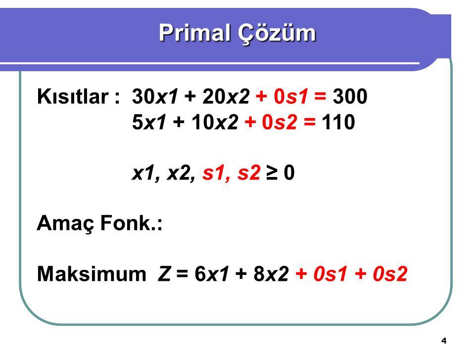 4 Kısıtlar :30x1 + 20x2 + 0s1 = 300 5x1 + 10x2 + 0s2 = 110 x1, x2, s1, s2 ≥ 0 Amaç Fonk.: Maksimum Z = 6x1 + 8x2 + 0s1 + 0s2 Primal Çözüm