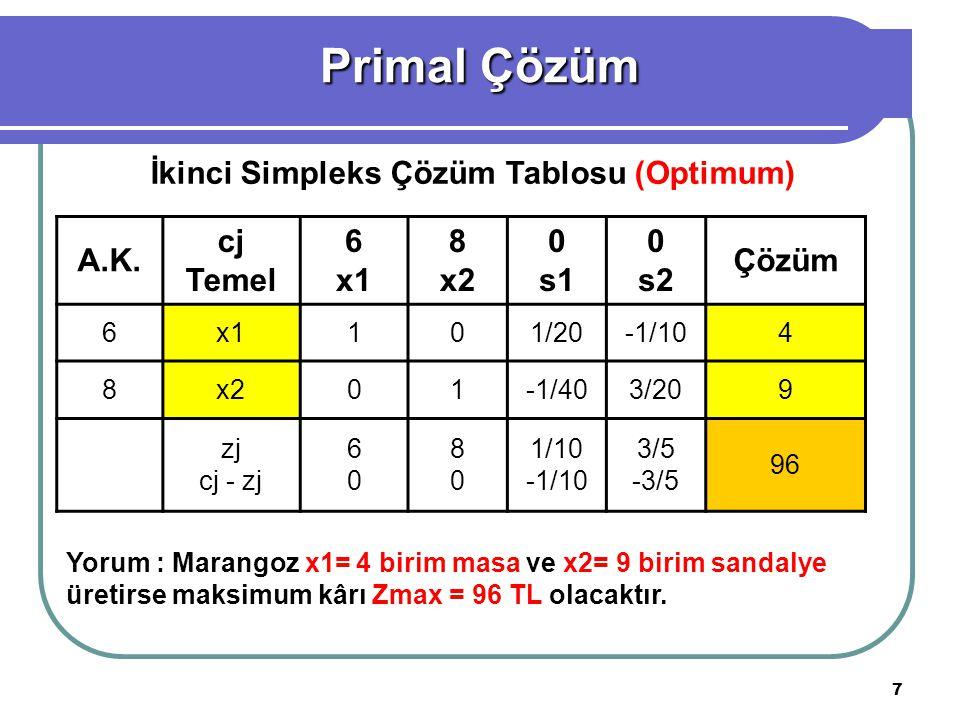 8 Minimum Z = 300y1 + 110y2 Kısıtlar :30y1 + 5y2 ≥ 6 (masa kısıtlayıcısı) 20y1 + 10y2 ≥ 8 (sandalye kısıt.) y1, y2 ≥ 0 y1 : 1 metre tahtanın maliyeti y2 : 1 saat işgücünün maliyeti Dual Çözüm