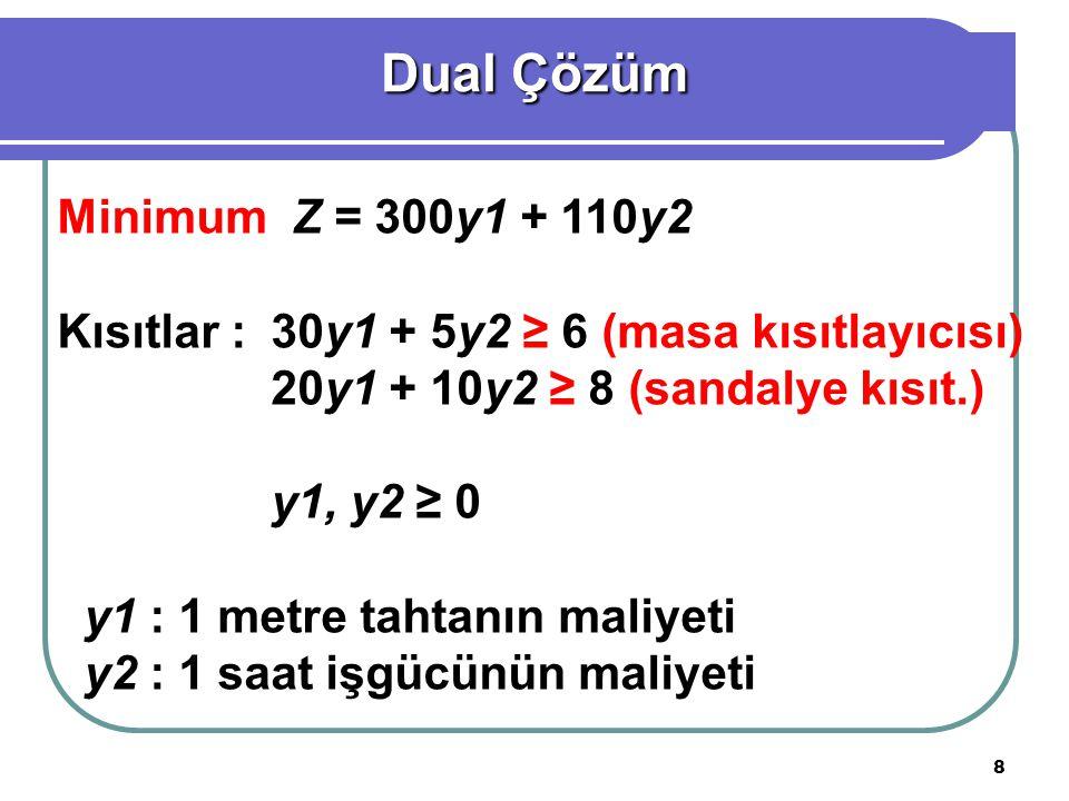 19 Maksimum Z = 3x1 + 4x2 Kısıtlar :x1 + 1,5x2 ≤ 750 (torna kısıtı) 0,5x2 ≤ 200 (kaplama kısıtı) x1 + x2 ≤ 600 (çelik kısıtı) x1, x2 ≥ 0 x1 : Haftada üretilecek gömlek miktarı x2 : Haftada üretilecek piston miktarı Primal Çözüm