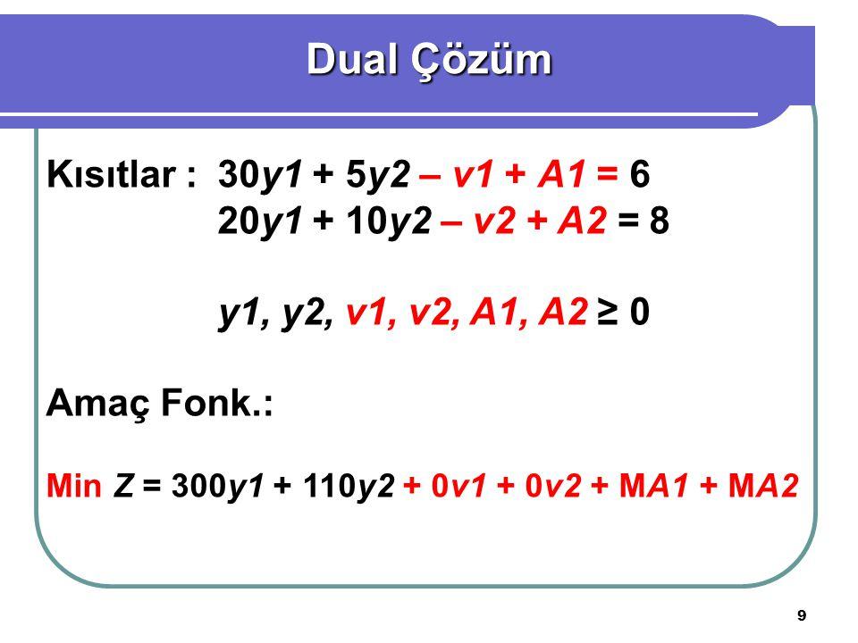 9 Kısıtlar :30y1 + 5y2 – v1 + A1 = 6 20y1 + 10y2 – v2 + A2 = 8 y1, y2, v1, v2, A1, A2 ≥ 0 Amaç Fonk.: Min Z = 300y1 + 110y2 + 0v1 + 0v2 + MA1 + MA2 Dual Çözüm