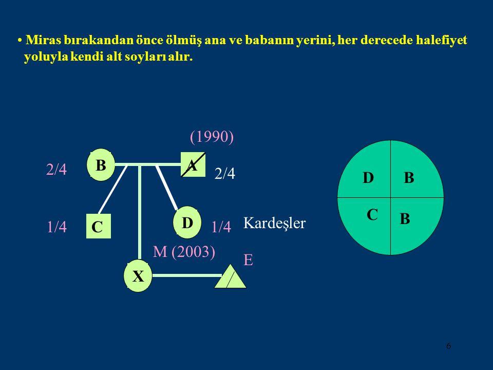 6 Miras bırakandan önce ölmüş ana ve babanın yerini, her derecede halefiyet yoluyla kendi alt soyları alır. B X M (2003) E 1/4 D A C (1990) 2/4 C B BD