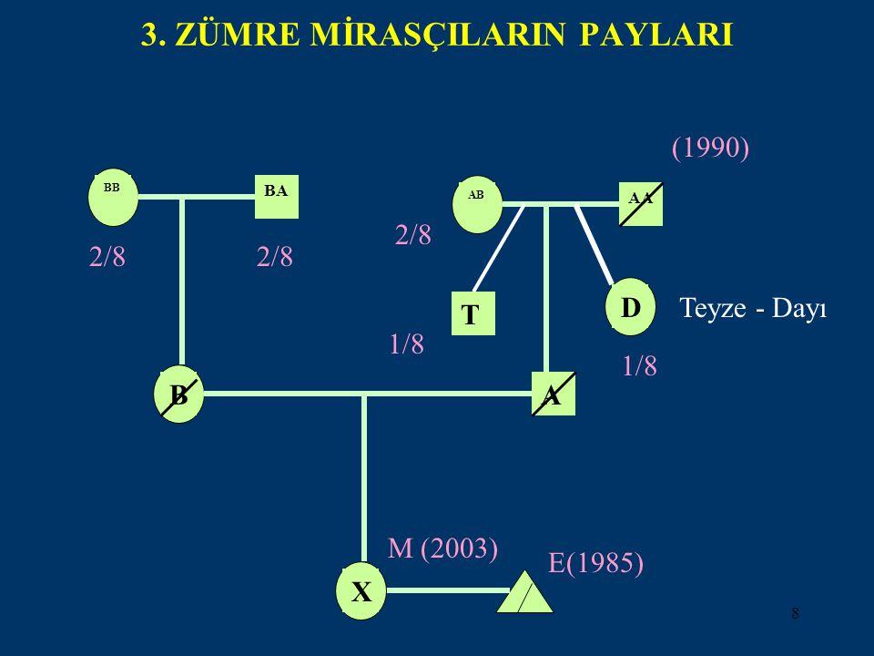 8 3. ZÜMRE MİRASÇILARIN PAYLARI BX M (2003) E(1985) A BB 2/8 BA AB 1/8 D AA T (1990) Teyze - Dayı 1/8 2/8
