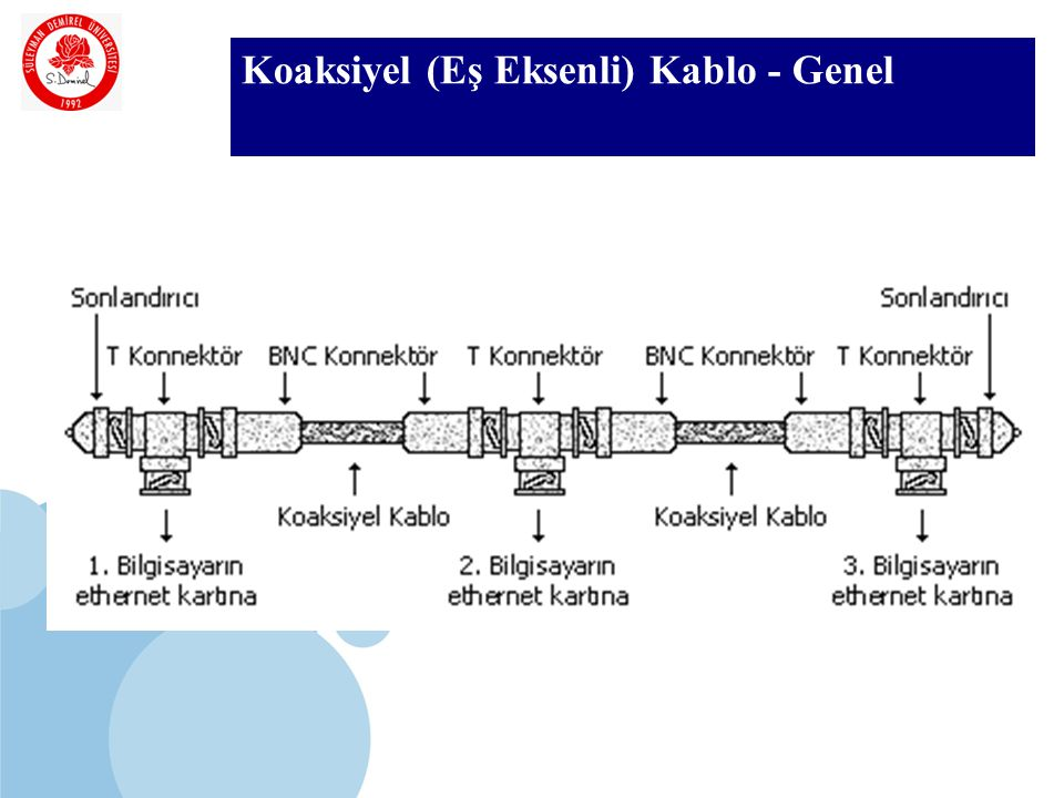 SDÜ KMYO Koaksiyel (Eş Eksenli) Kablo - Genel