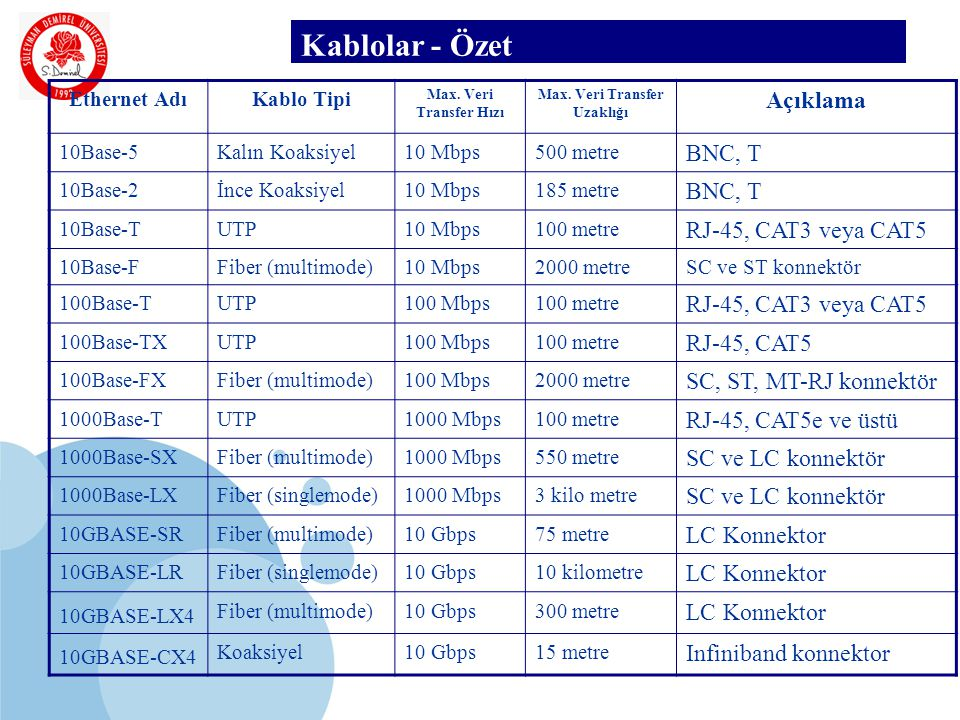 SDÜ KMYO Kablolar - Özet Ethernet AdıKablo Tipi Max. Veri Transfer Hızı Max. Veri Transfer Uzaklığı Açıklama 10Base-5Kalın Koaksiyel10 Mbps500 metre B