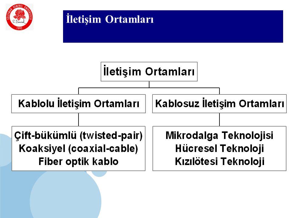 SDÜ KMYO Kablolu İletişim Ortamları En çok kullanılan kablo çeşitleri : Eş eksenli kablo (koaksiyel) Çift burgulu kablo Fiber optik kablo