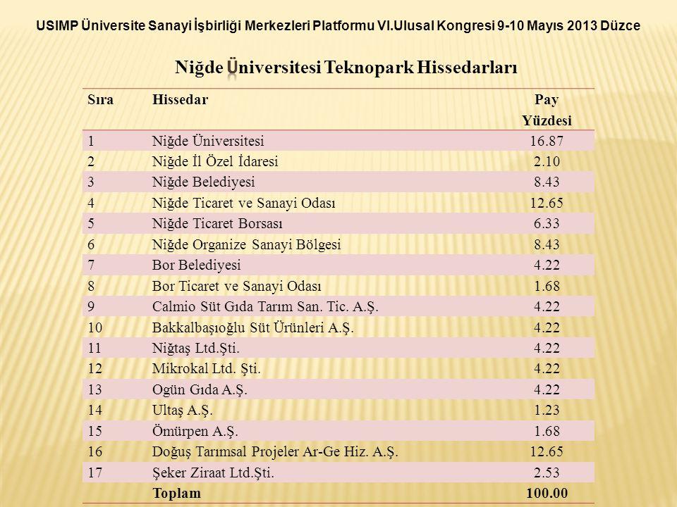 Sıra Hissedar Pay Yüzdesi 1Niğde Üniversitesi16.87 2Niğde İl Özel İdaresi2.10 3Niğde Belediyesi8.43 4Niğde Ticaret ve Sanayi Odası12.65 5Niğde Ticaret