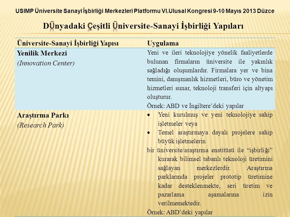 Üniversite-Sanayi İşbirliği YapısıUygulama Yenilik Merkezi (Innovation Center) Yeni ve ileri teknolojiye yönelik faaliyetlerde bulunan firmaların üniv